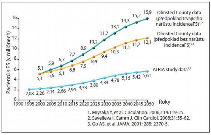 Obr. 1 – Prevalence fibrilace ve studiích Olmsted County a Atria study